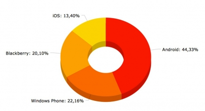 OS WindowsPhone  Naik Peringkat
