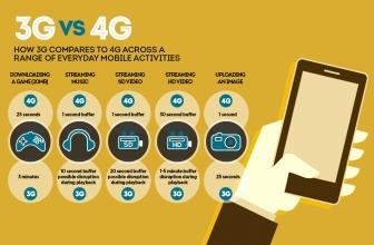 Menjawab Mitos 3G VS 4G