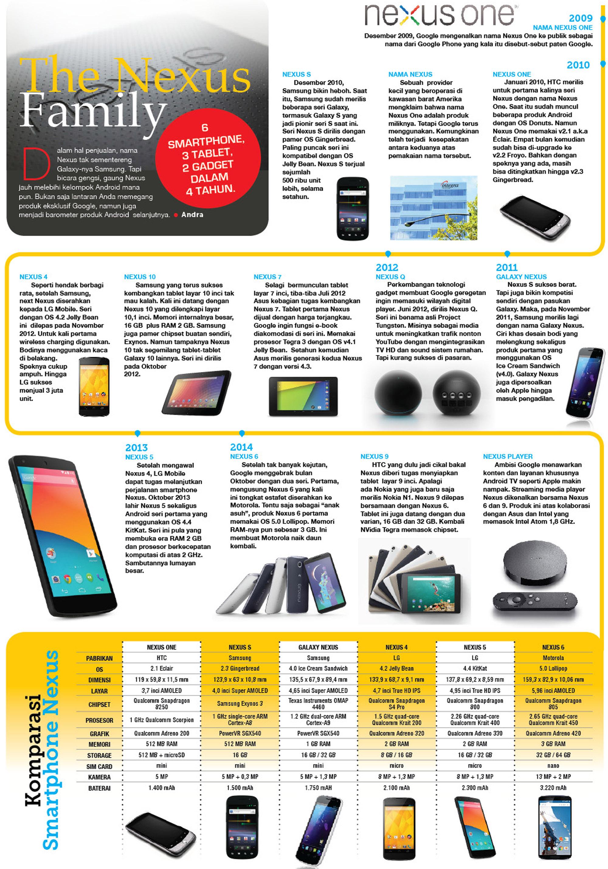 Infografis: Perjalanan Google Nexus 2009-2014