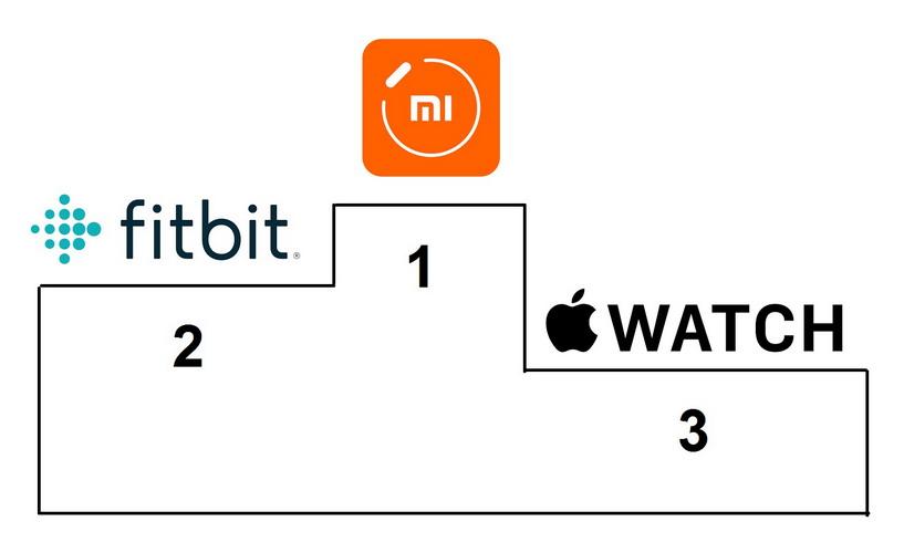 Xiaomi Berhasil Salip Fitbit di Pasar Wearable
